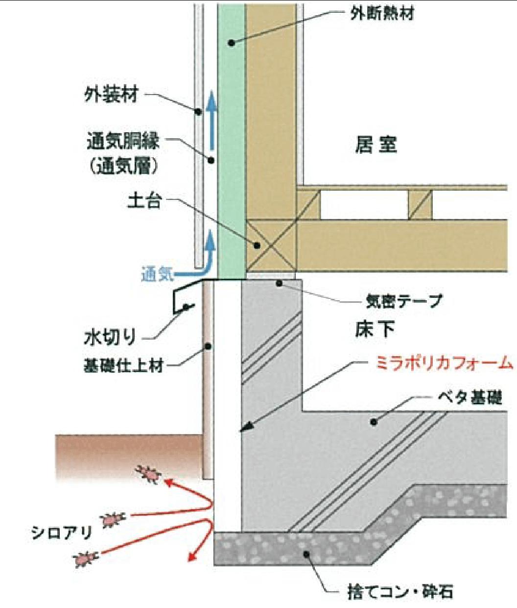 基礎外断熱の物理的防蟻「ミラポリカMP工法」(特許)