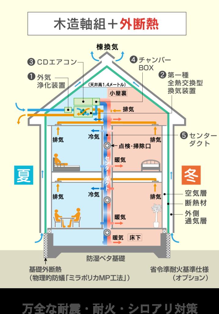 木造軸組+外断熱 万全な耐震・耐火・シロアリ対策