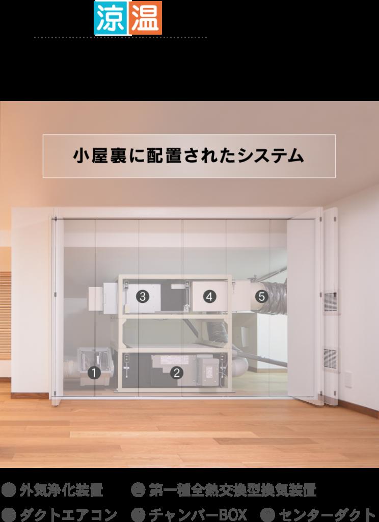 全館涼温房を実現する5つの組み合わせ 小屋裏に配置されたシステム